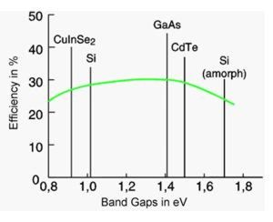 Band Gaps in eV